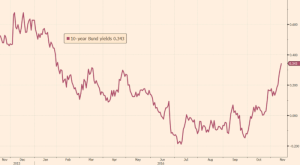 ft_german-10-year-debt_11-13-16