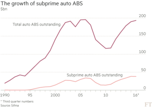 ft_growth-of-subprime-auto-abs_11-1-16