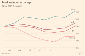 ft_uk-median-income-by-age_11-24-16