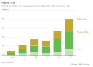wsj-chinese-industrial-subsidies_11-16-16