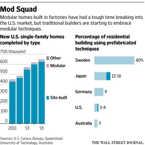wsj-modular-home-building_11-14-16