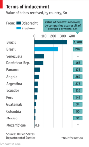 economist_odebrecht-braskem-bribes_12-22-16