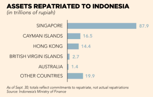 ft_assets-repatriated-to-indonesia_12-25-16