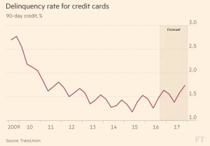 ft_delinquency-rate-for-credit-cards_12-14-16