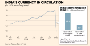 ft_indias-currency-in-circulation_12-25-16