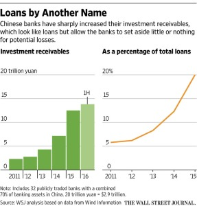 wsj_chinese-investment-receivable-growth_12-7-16