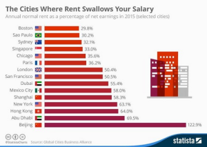 wsj_daily-shot-high-rent-cities_12-29-16