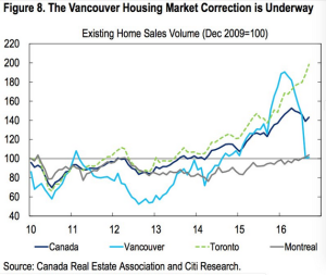 wsj_daily-shot_canada-housing-markets_12-19-16