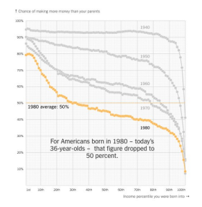 wsj_daily-shot_declining-income-mobility-in-us_12-19-16