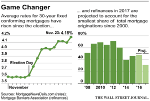 wsj_daily-shot_us-mortgage-rates_12-21-16