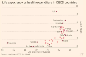 ft_life-expectancy-v-health-expenditure-oecd_1-16-17