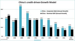 wsj_daily-shot-china-credit-driven-growth_1-12-17
