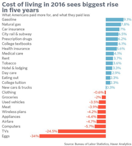 wsj_daily-shot_us-inflation-by-category_1-18-17