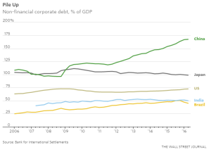 wsj_non-financial-corporate-debt-percent-of-gdp_1-3-17