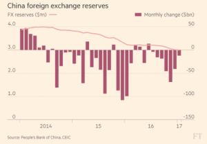 ft_china-foreign-exchange-reserves_2-7-17