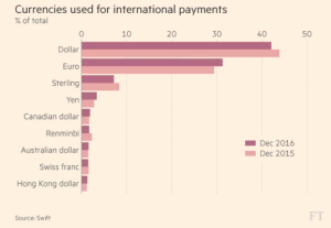 ft_currencies-used-for-international-payments_1-26-17