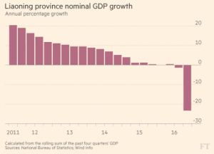 ft_liaoning-province-nominal-gdp-growth_2-22-17
