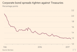 ft_us-corporate-bond-spreads_2-16-17