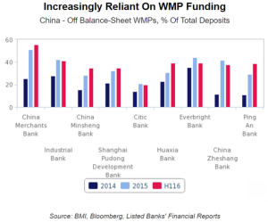 wsj_daily-shot_chinese-bank-wmp-deposit-percentage_2-23-17