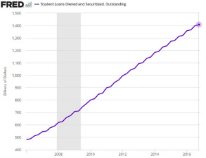 wsj_daily-shot_fred-us-student-loan-balance_2-7-17