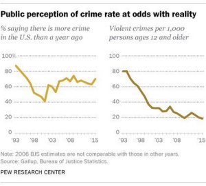 wsj_daily-shot_us-public-perception-of-crime-rate_2-22-17