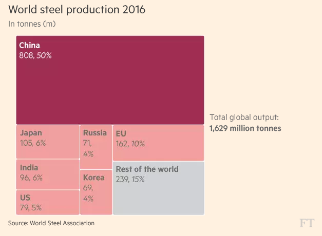 FT_World steel production 2016_4-25-2017
