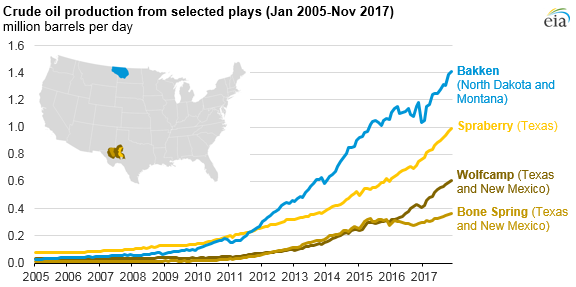eia_US monthly crude oil production by location_2-1-18